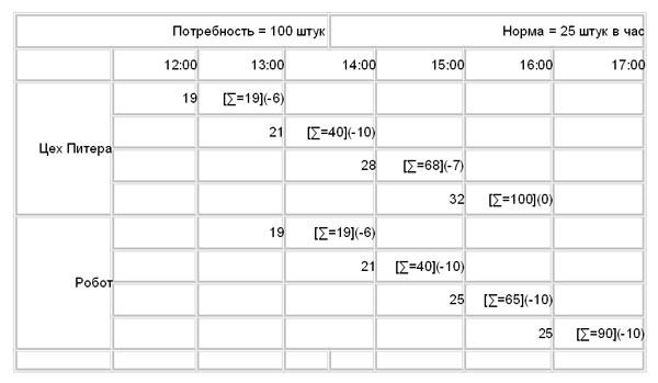 Таблица 1. Детали для робота.