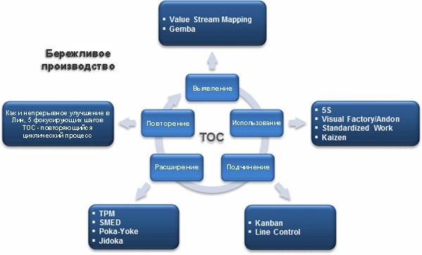 Интеграция ТОС и Бережливого производства