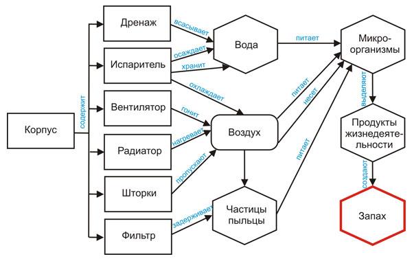 "Функциональная диаграмма """