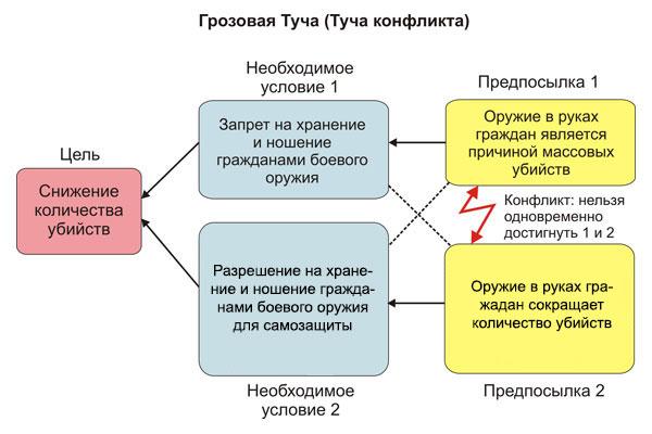 Туча 2