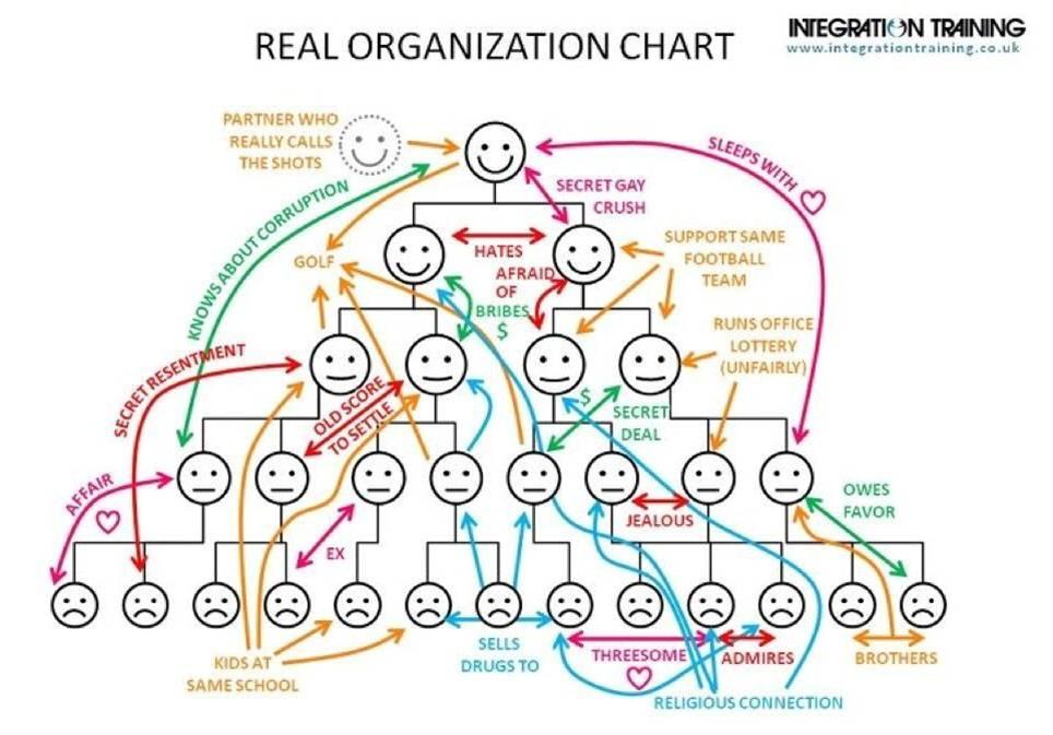 Реальная организационная